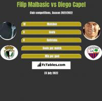 Filip Malbasić vs Diego Capel h2h player stats