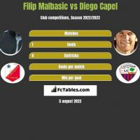 Filip Malbasic vs Diego Capel h2h player stats