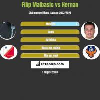 Filip Malbasic vs Hernan Santana h2h player stats