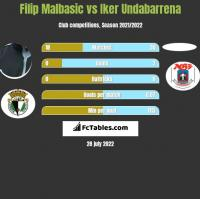Filip Malbasić vs Iker Undabarrena h2h player stats