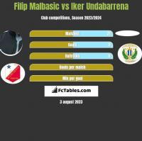 Filip Malbasic vs Iker Undabarrena h2h player stats