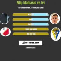 Filip Malbasic vs Ivi h2h player stats