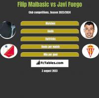 Filip Malbasić vs Javi Fuego h2h player stats