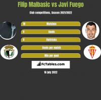 Filip Malbasic vs Javi Fuego h2h player stats
