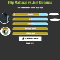 Filip Malbasic vs Joel Barcenas h2h player stats
