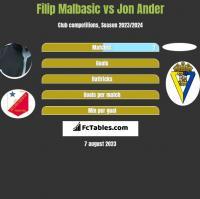 Filip Malbasic vs Jon Ander h2h player stats