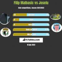 Filip Malbasic vs Joselu h2h player stats