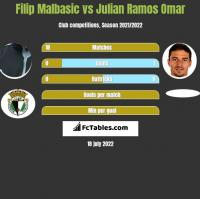 Filip Malbasic vs Julian Ramos Omar h2h player stats