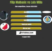 Filip Malbasic vs Luis Milla h2h player stats
