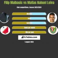 Filip Malbasic vs Matias Nahuel Leiva h2h player stats