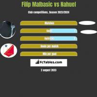 Filip Malbasic vs Nahuel h2h player stats