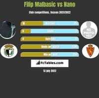 Filip Malbasic vs Nano h2h player stats