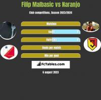 Filip Malbasic vs Naranjo h2h player stats