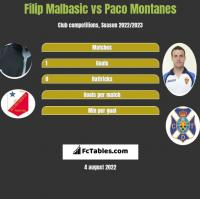 Filip Malbasic vs Paco Montanes h2h player stats