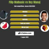 Filip Malbasic vs Rey Manaj h2h player stats