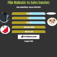 Filip Malbasic vs Salva Sanchez h2h player stats