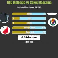 Filip Malbasic vs Sekou Gassama h2h player stats