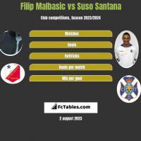 Filip Malbasic vs Suso Santana h2h player stats