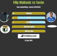Filip Malbasic vs Toche h2h player stats