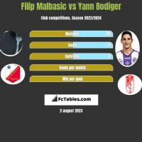 Filip Malbasić vs Yann Bodiger h2h player stats