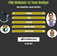 Filip Malbasic vs Yann Bodiger h2h player stats