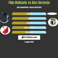 Filip Malbasic vs Alex Bermejo h2h player stats
