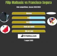 Filip Malbasic vs Francisco Segura h2h player stats