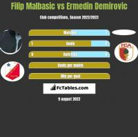 Filip Malbasic vs Ermedin Demirovic h2h player stats