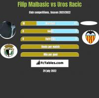 Filip Malbasić vs Uros Racic h2h player stats
