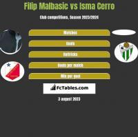 Filip Malbasic vs Isma Cerro h2h player stats