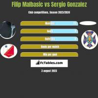 Filip Malbasic vs Sergio Gonzalez h2h player stats
