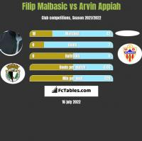 Filip Malbasic vs Arvin Appiah h2h player stats