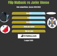Filip Malbasic vs Javier Alonso h2h player stats