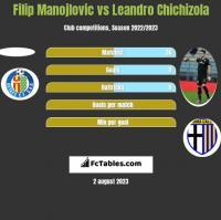 Filip Manojlovic vs Leandro Chichizola h2h player stats