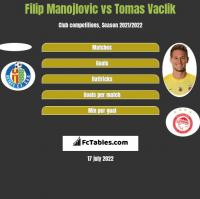 Filip Manojlovic vs Tomas Vaclik h2h player stats