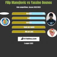 Filip Manojlovic vs Yassine Bounou h2h player stats