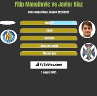 Filip Manojlovic vs Javier Diaz h2h player stats