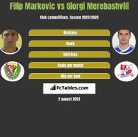 Filip Markovic vs Giorgi Merebashvili h2h player stats