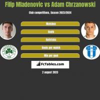 Filip Mladenovic vs Adam Chrzanowski h2h player stats