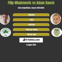 Filip Mladenovic vs Adam Danch h2h player stats