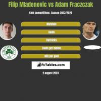 Filip Mladenovic vs Adam Fraczczak h2h player stats