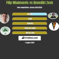 Filip Mladenovic vs Benedikt Zech h2h player stats