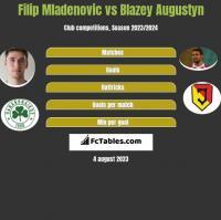 Filip Mladenovic vs Blazey Augustyn h2h player stats