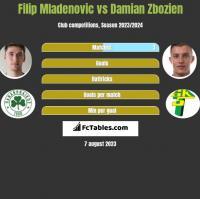 Filip Mladenovic vs Damian Zbozien h2h player stats