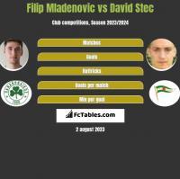 Filip Mladenovic vs David Stec h2h player stats
