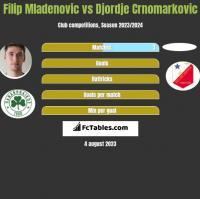 Filip Mladenovic vs Djordje Crnomarkovic h2h player stats