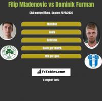 Filip Mladenovic vs Dominik Furman h2h player stats