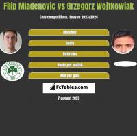 Filip Mladenovic vs Grzegorz Wojtkowiak h2h player stats