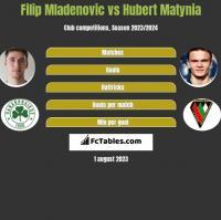 Filip Mladenovic vs Hubert Matynia h2h player stats