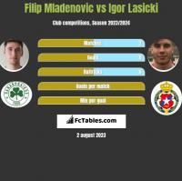 Filip Mladenovic vs Igor Lasicki h2h player stats
